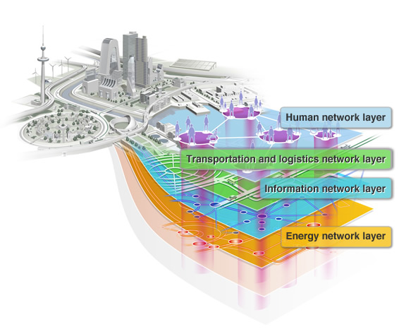 Interrelations among the network layers that form a Smart City
